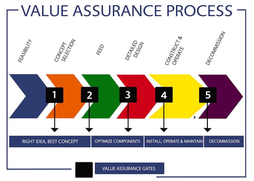 Orcades marine Value Assurence Process